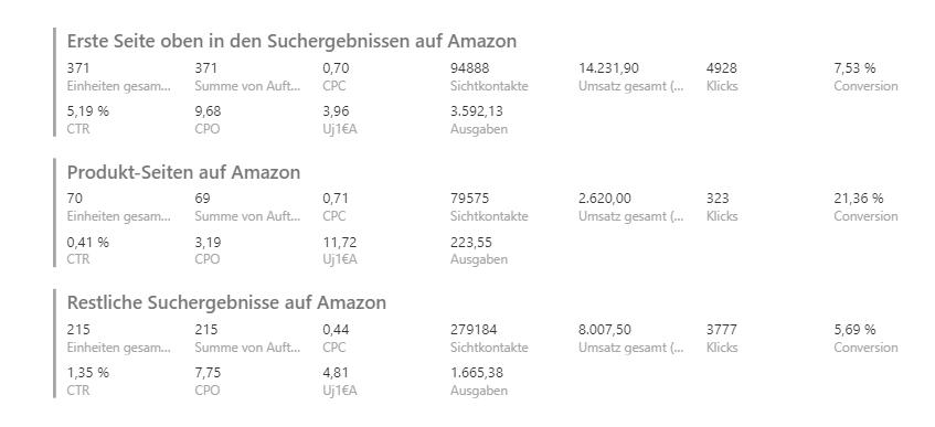 Amazon PPC Platzierung Optimierung